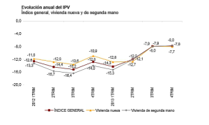 Spain's official house price index 2014