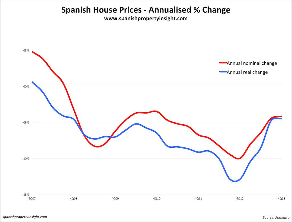 spanish house prices real vs. nominal change to end 2013