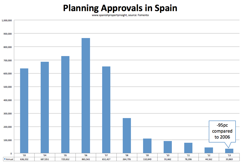 housing starts planning approvals spain