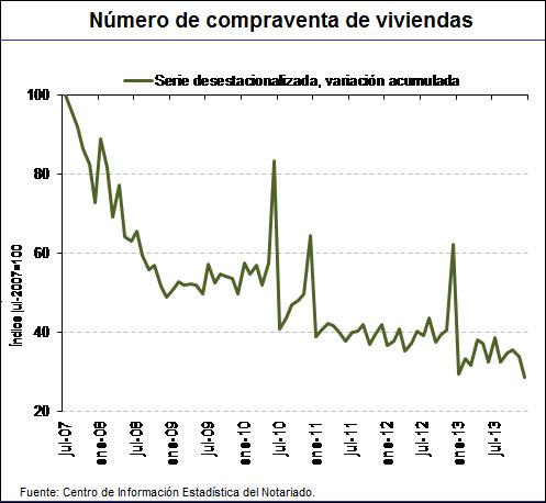Spanish Home sales index from the notaries