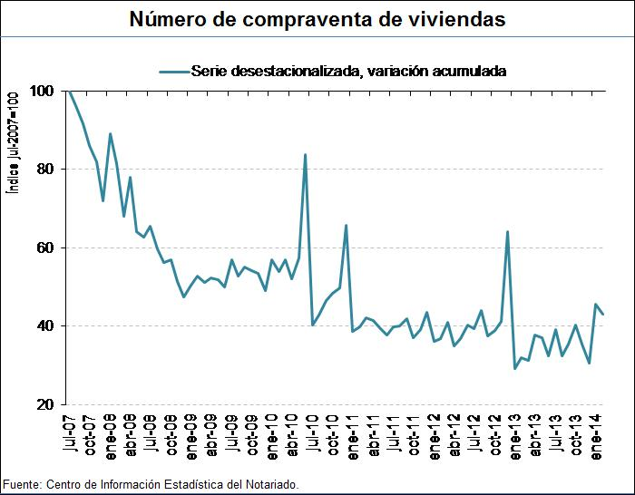 Spanish home sales, source: General Council of Notaries.