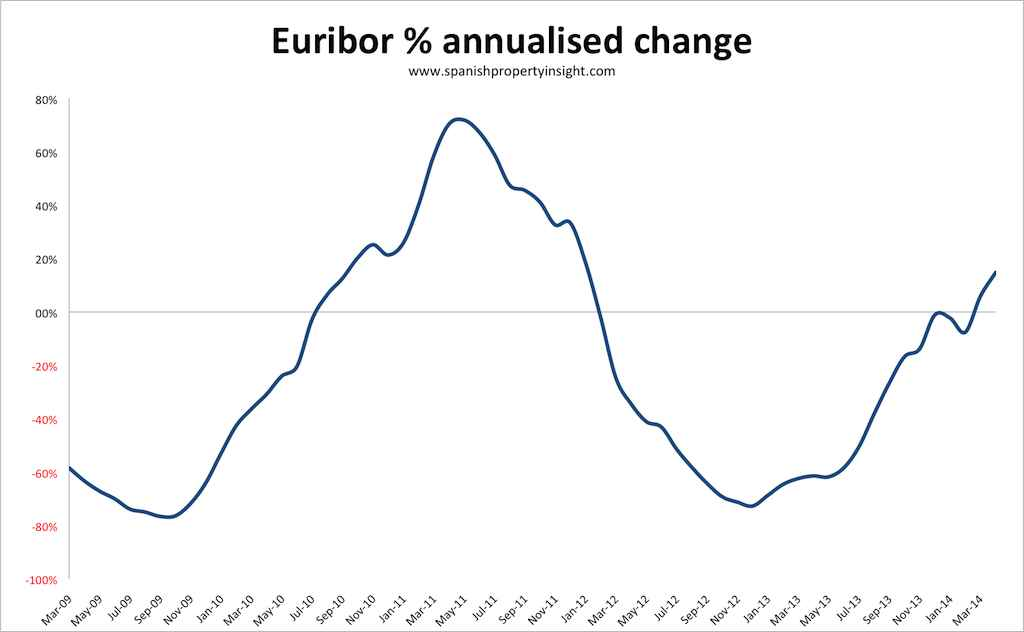 euribor mortgage rates spanish property