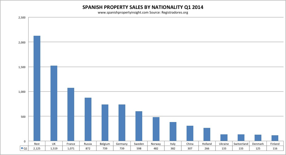 Spanish property sales by foreign markets q1 2014