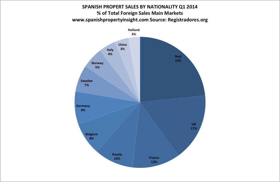 Spanish property foreign buyers market share q1 2014