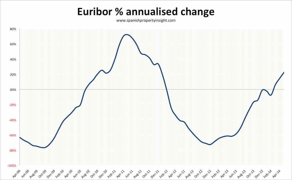 euribor-annualised-change-may-2014