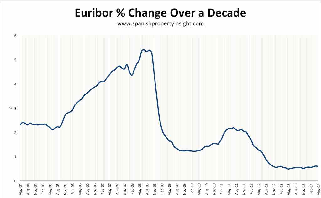 euribor-decade-change-may-2014