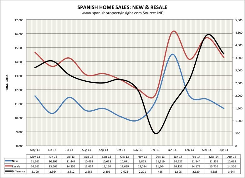 spanish property market home sale april 2014
