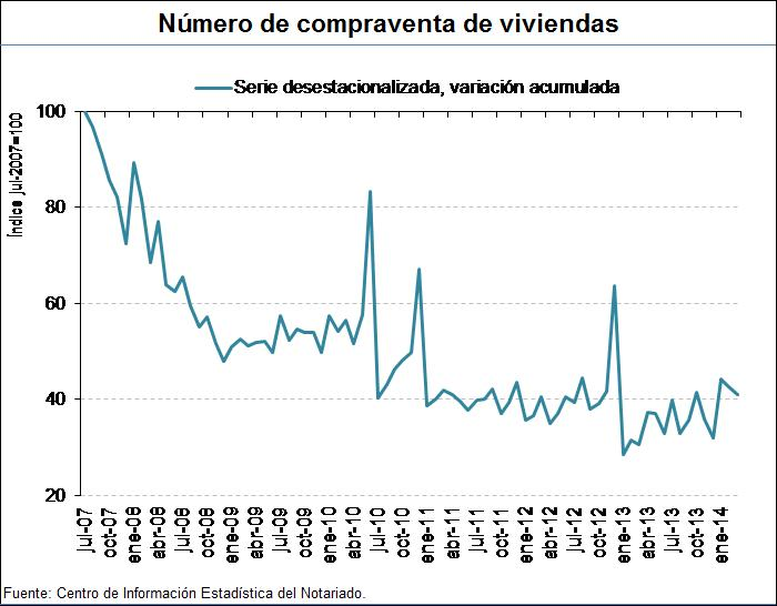 Index of Spanish home sales from the notaries.