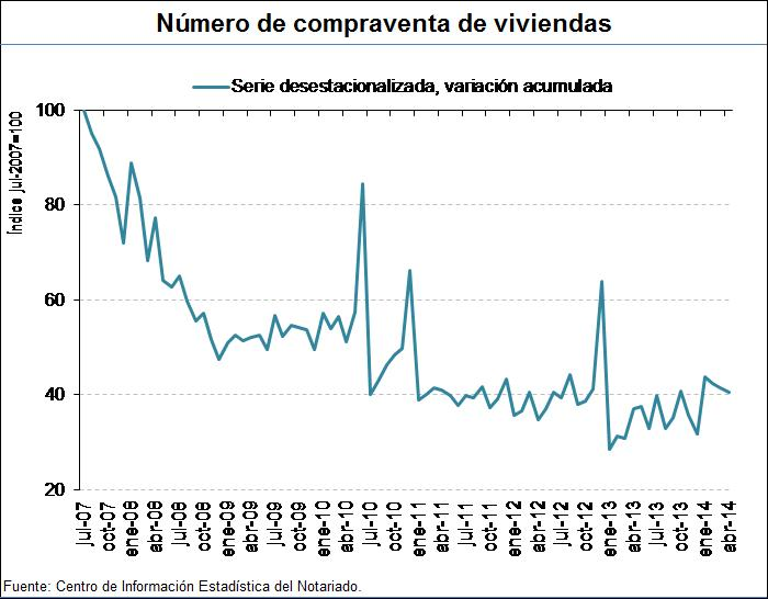 Spanish home sales index from the General Council of Notaries