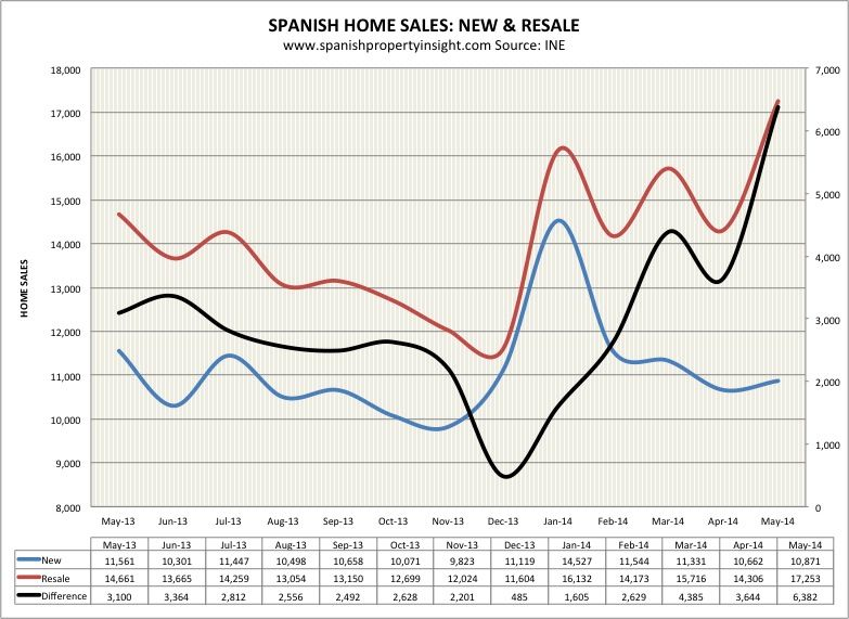 spanish property market sales may 2014