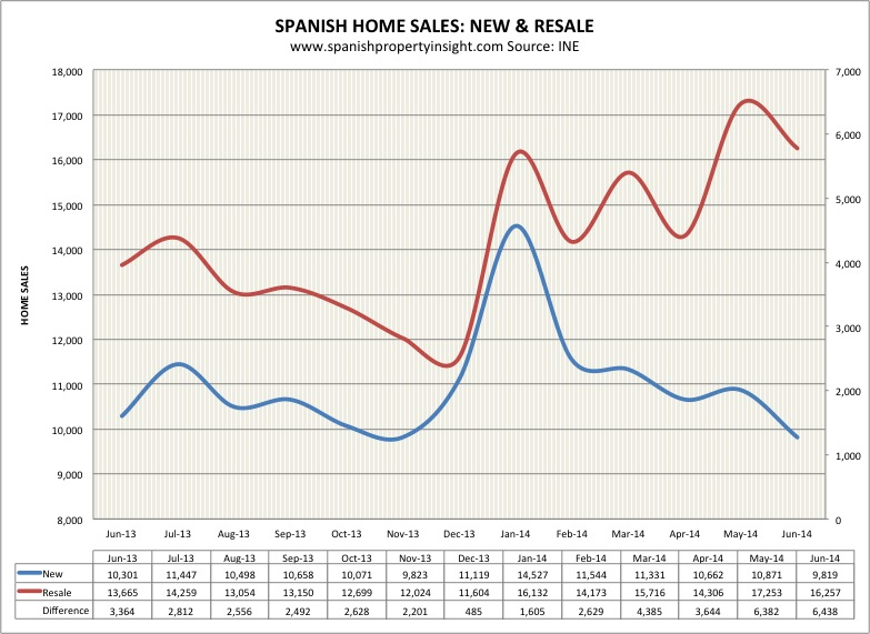 spanish property sales june 2014