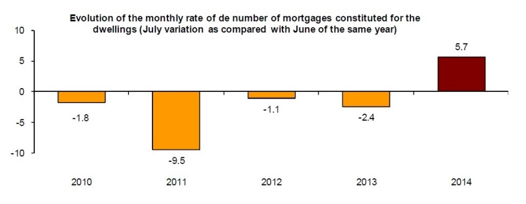 Mortgages_July_INE_Monthly_New (1024 x 398)