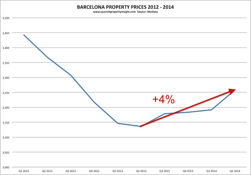 idealista-barcelona-property-prices-2012-2014