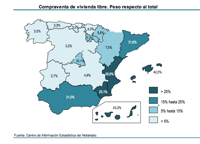 Foreign demand spanish property as market share per region Q2 2014
