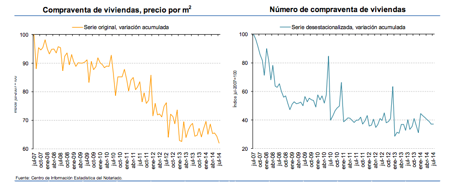 Notaries' Sales Index: Seasonally adjusted on right hand