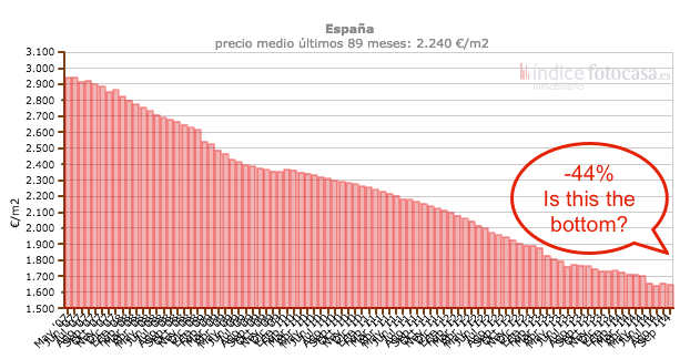Fotocasa Spanish house prices peak-to-present.