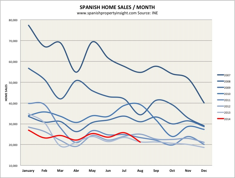 spanish property market sales august 2014