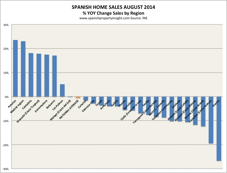 spanish homes sales by region august 2014