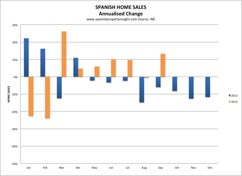 INE-annualised-sales-chart-sept-2014