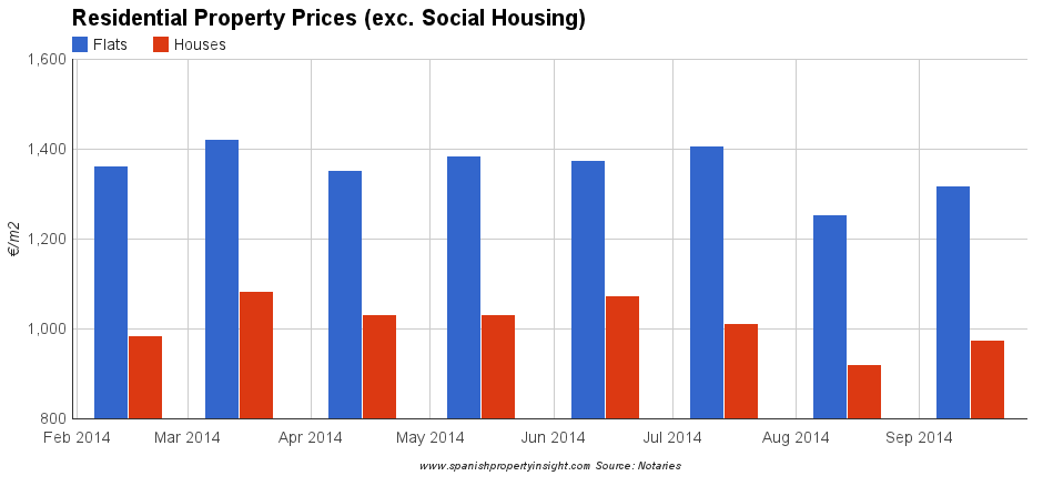 Spanish house prices september 2014