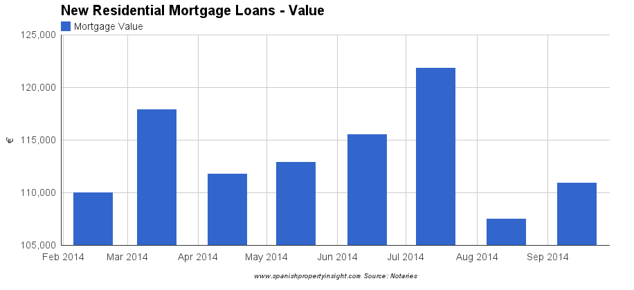spanish mortgage lending