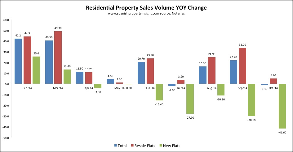 notaries spanish property sales figures oct 2014