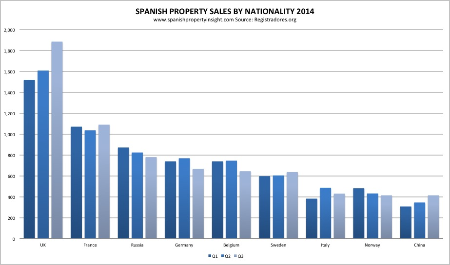 spanish property sales q3 2014