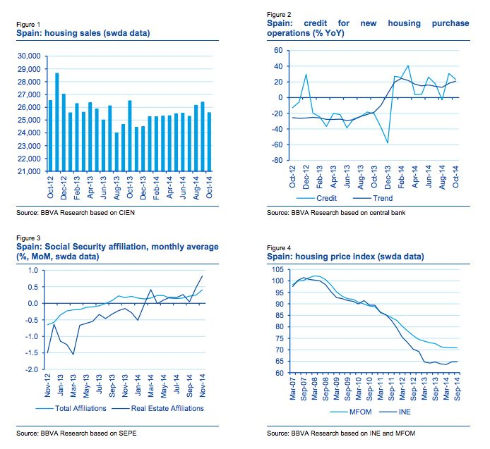 bbva-real-estate-flash-2-jan-2015