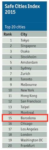 Economist Safe City Index 2015