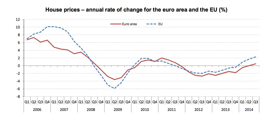 european house price index q3 2014