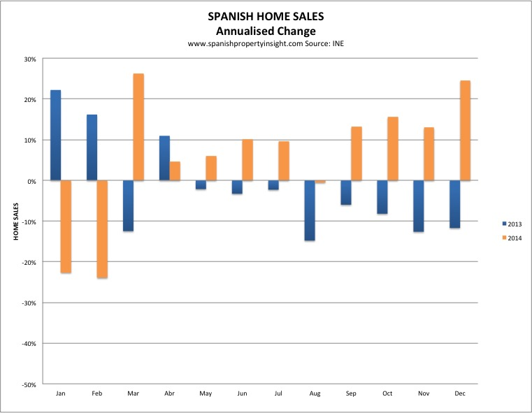 spanish property sales 2014