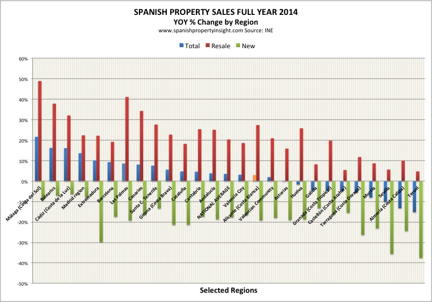 Spanish Property Market Grows In 2014 - Spanish Property Insight