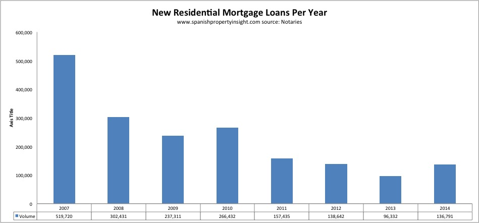 spanish property mortgages 2014