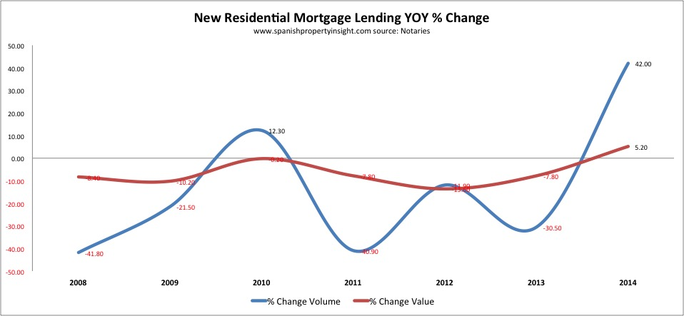 spanish property mortgage lending 2014