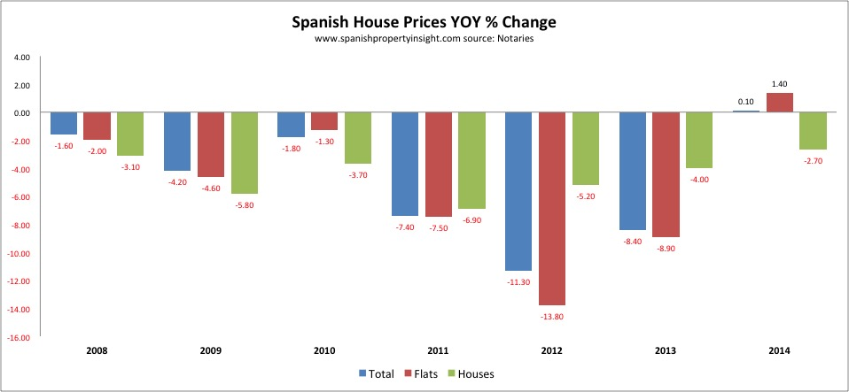 spanish property price change 2014