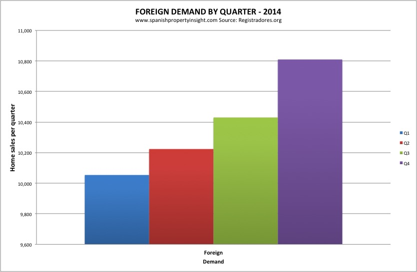 registradores-foreign-sales-quarterly-2014