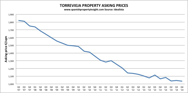torrevieja property prices