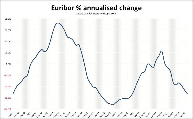 euribor-annualised-feb-2015