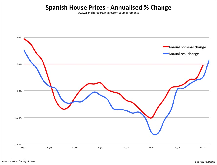 spanish property prices q4 2014