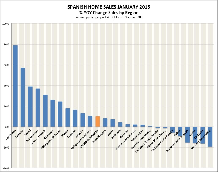 spanish property sales by region january 2015