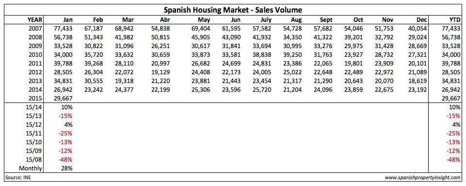 spanish property sales january 2015