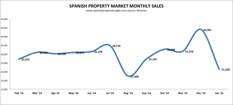 notaries-sales-jan-15