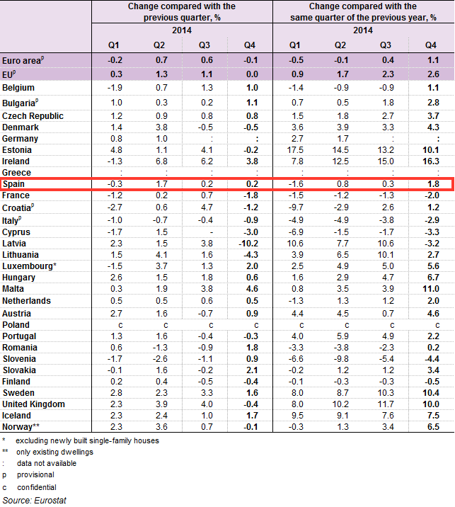 Table of European House Price changes published by Eurostat