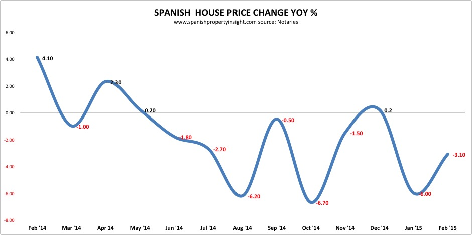 spanish property prices february 2015