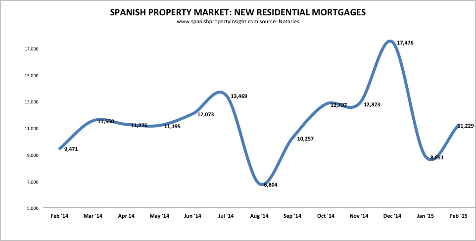 spanish property mortgages february 2015
