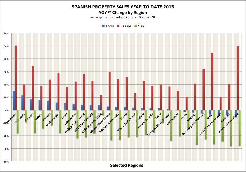 spanish property sales march 2015