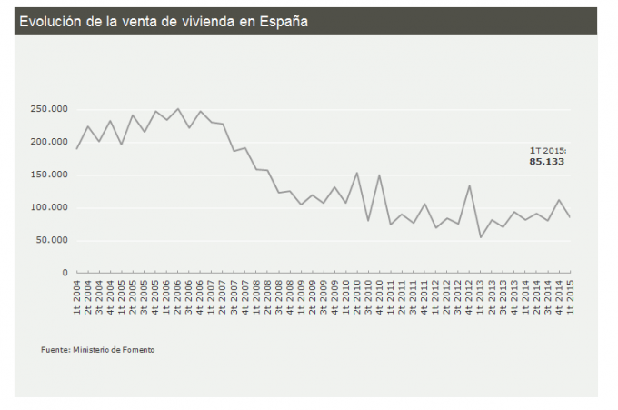spanish property sales q1 2015