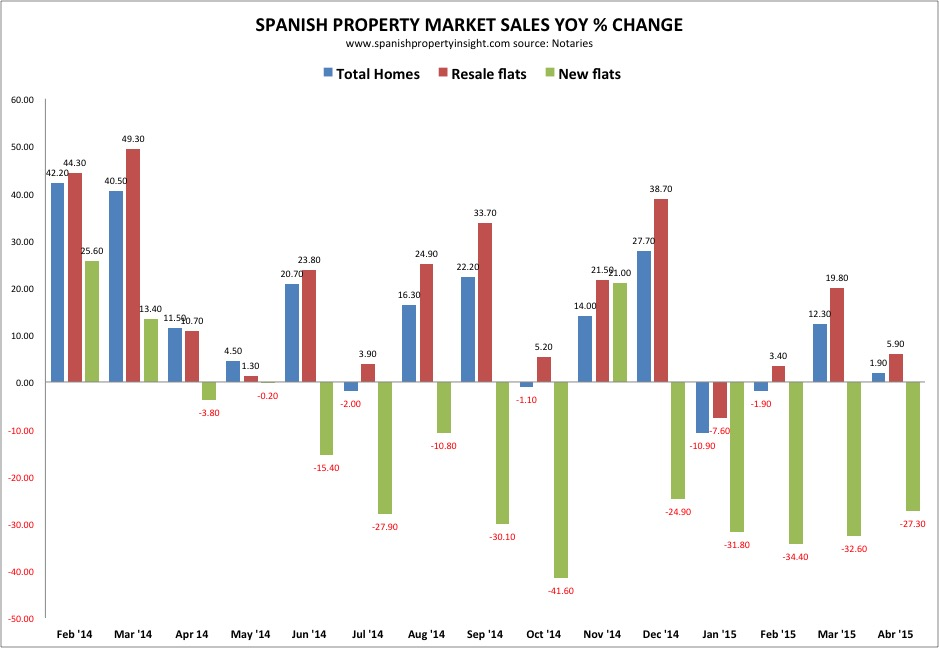Spanish property sales april 2015