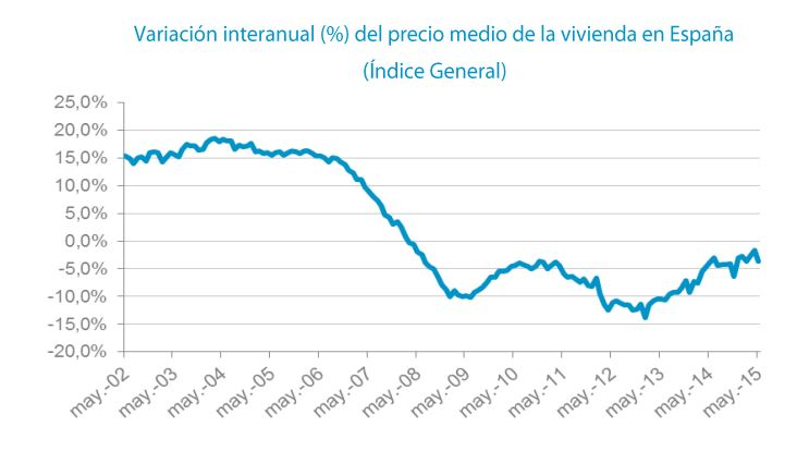 Tinsa General House Price Index