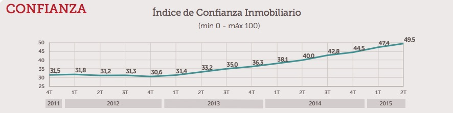 ST real estate sector confidence index
